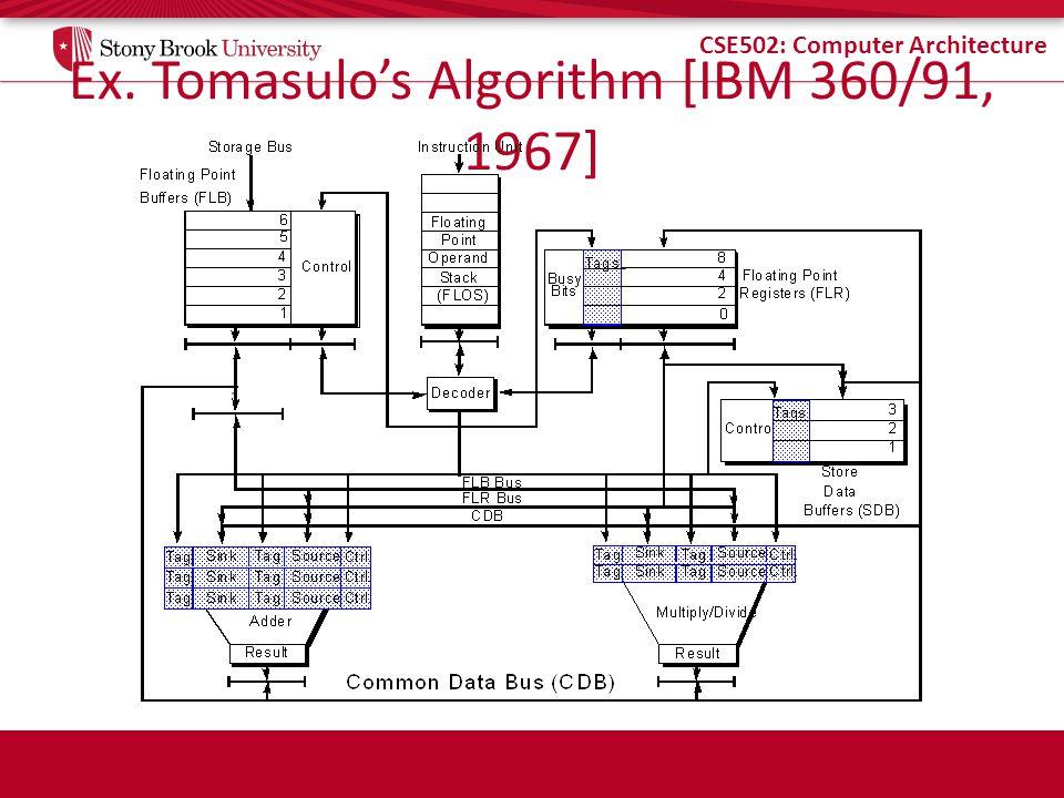 Ex. Tomasulo's Algorithm [IBM 360/91, 1967]
